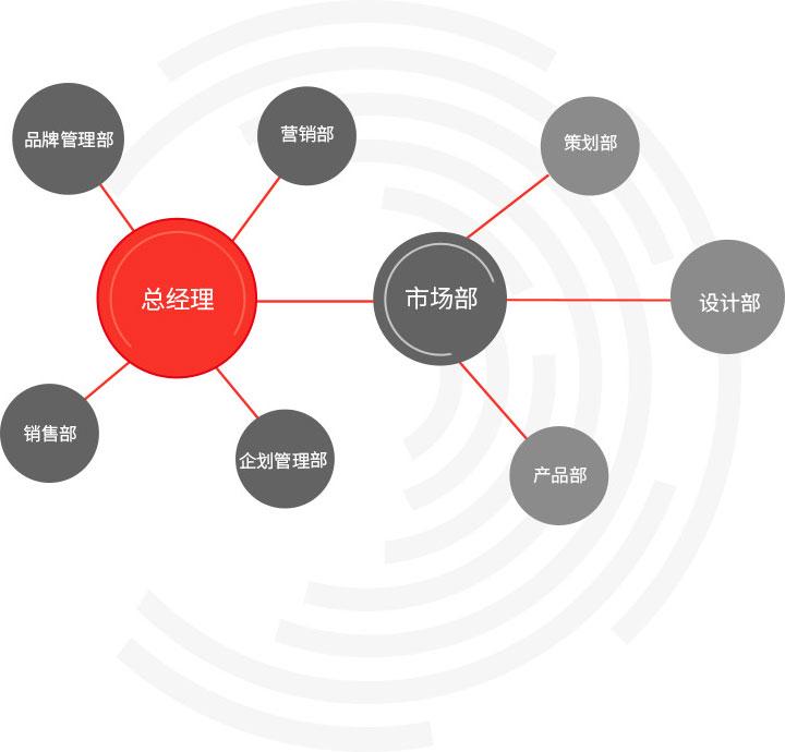威廉希尔app企业架构